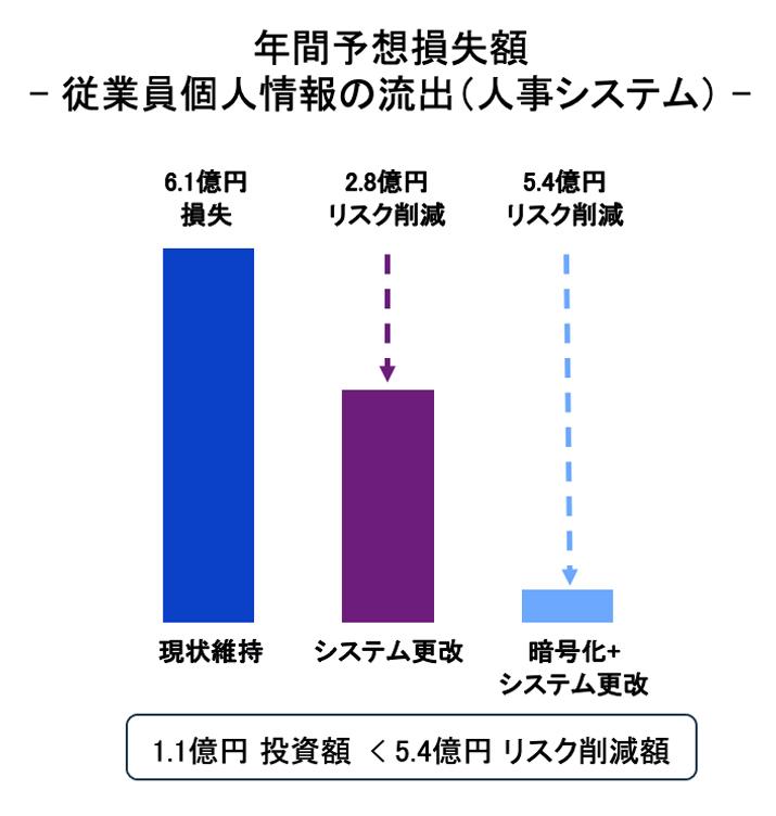 (図4)年間損失エクスポージャー2