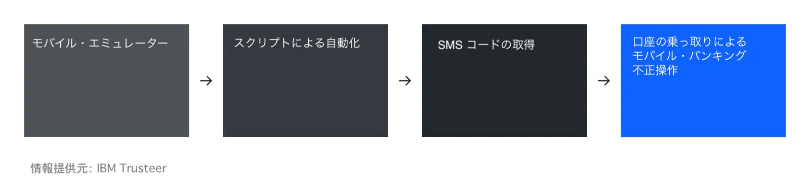 図1: 大規模なモバイル口座不正アクセスの流れ