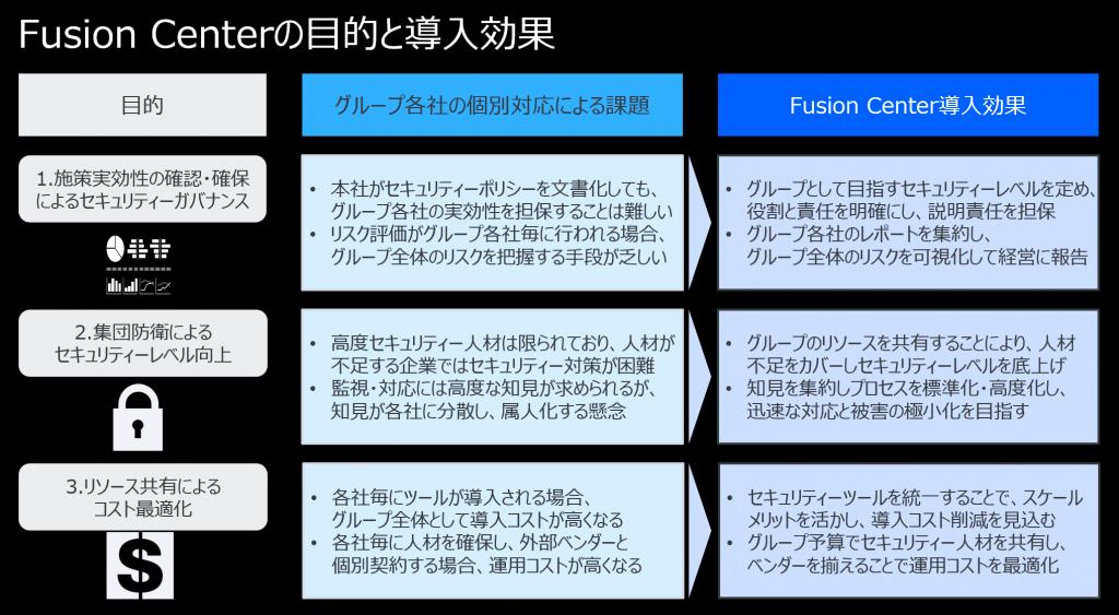 Fusion Centerの目的と導入効果