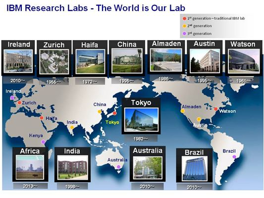R_IBM Research Labs