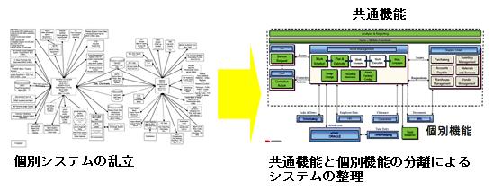 図 1 米国の電力会社様におけるシステムの整理の例