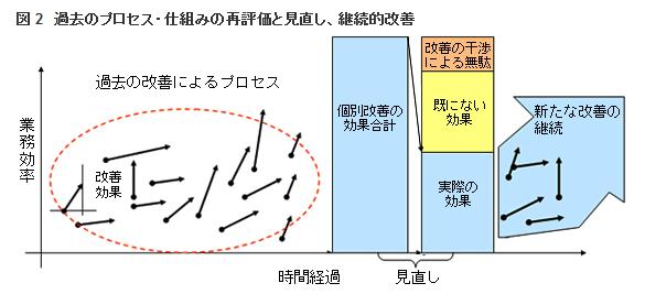 図 2 過去のプロセス・仕組みの再評価と見直し、継続的改善