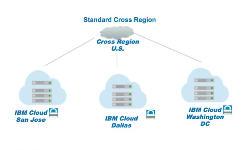 IBM Object Storage Standard Cross Regionの説明図