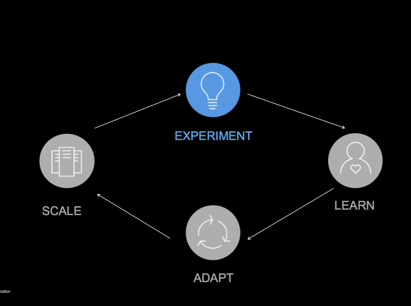 Bluemixのデジタルジャーニー解説図