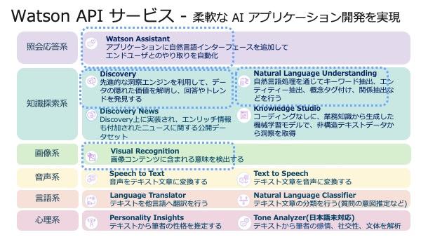 IBM Watson の API サービス