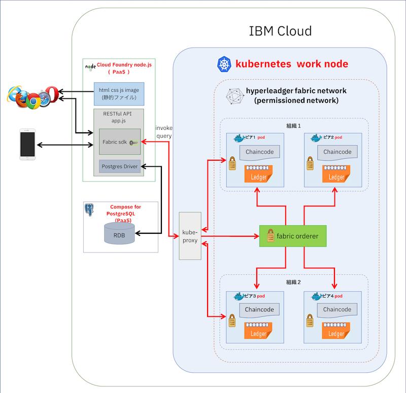 アプリケーション構成図 IBM Cloud 上