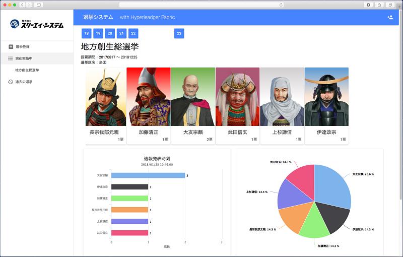 選挙管理委員会用ブラウザ ホーム画面