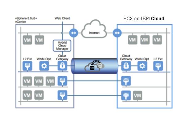 HCX on IBM Cloudイメージ図