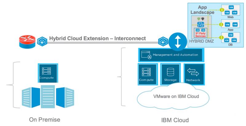VMware HCX on IBM Cloud