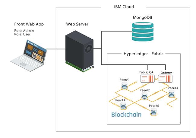 ブロックチェーンのプラットフォームイメージ図
