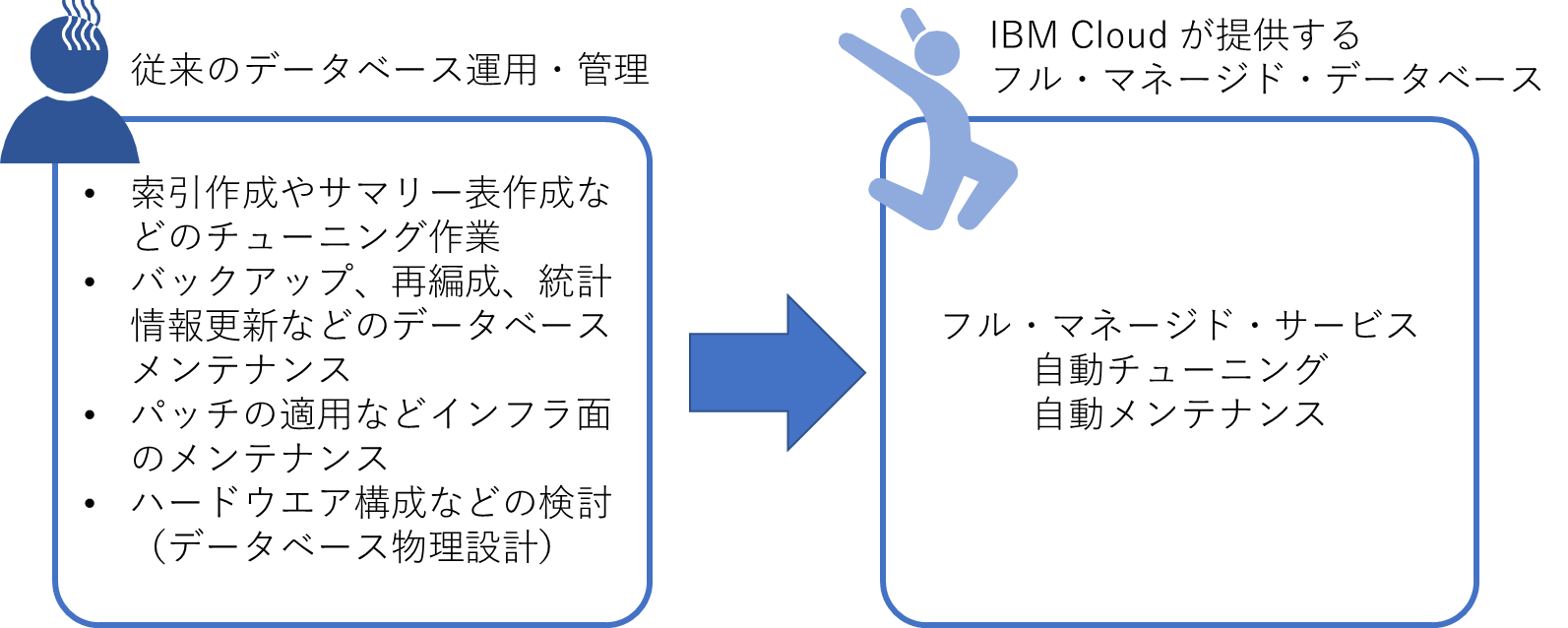フルマネージドデータベース