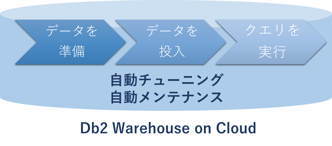 Db2 Warehouse on Cloud