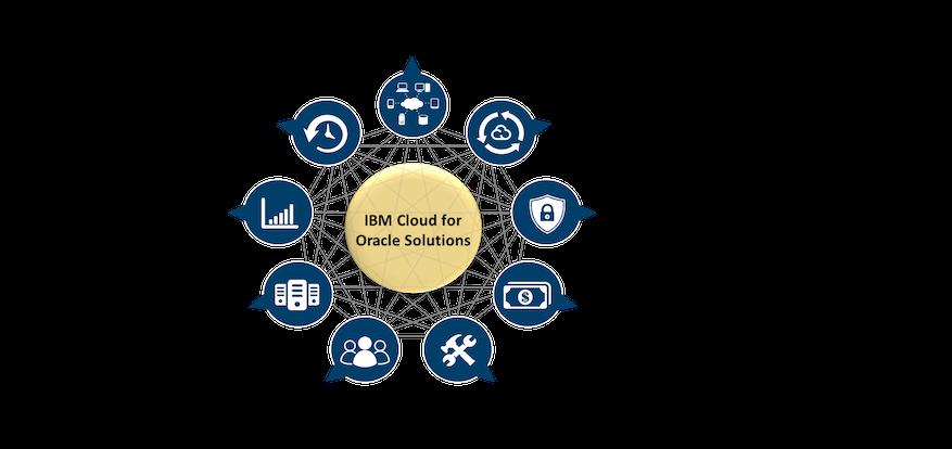 ibm cloud for oracle solutions を国内で販売開始 ibmクラウド サービス