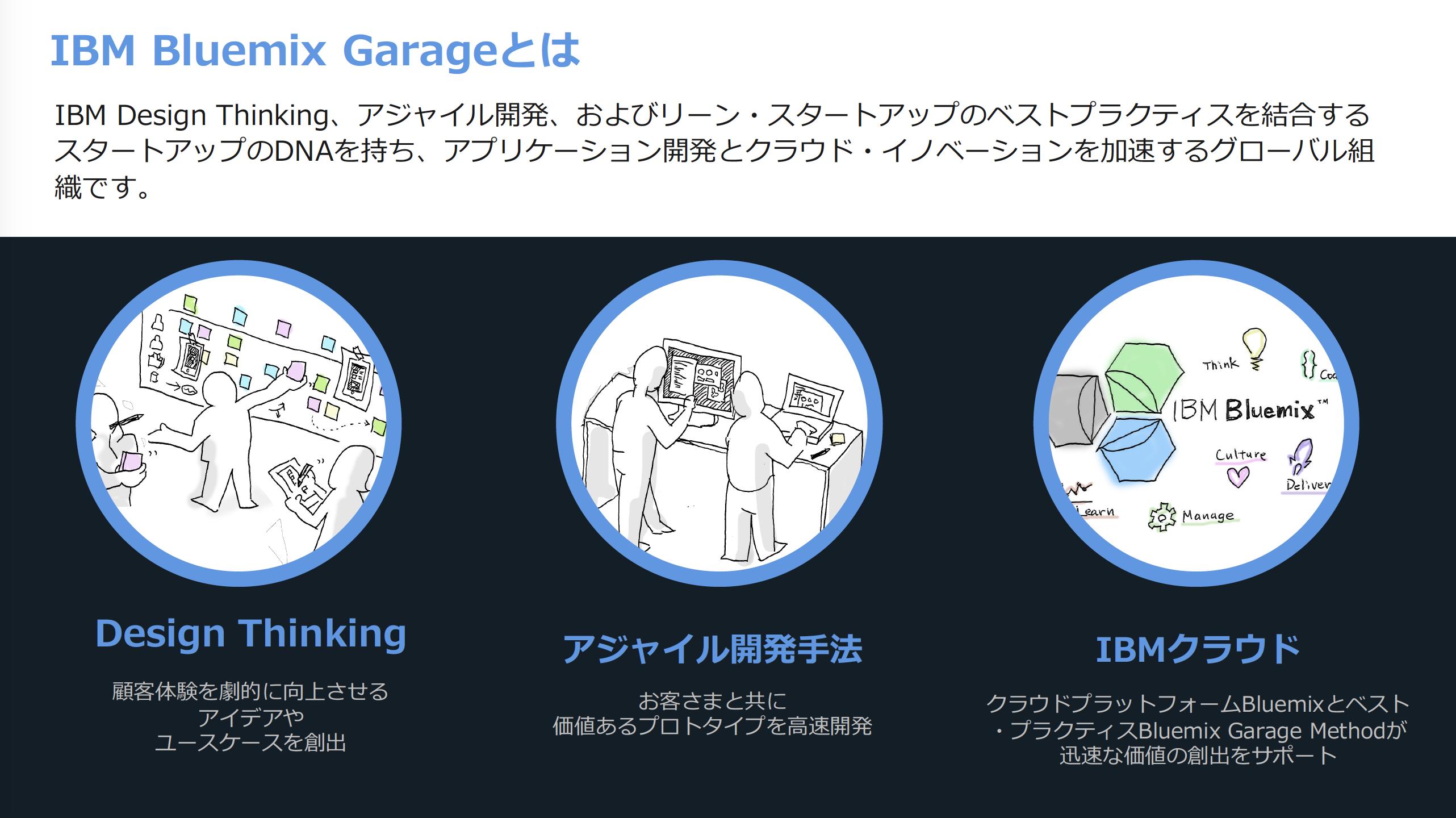 IBM Cloud Garageメニューの図
