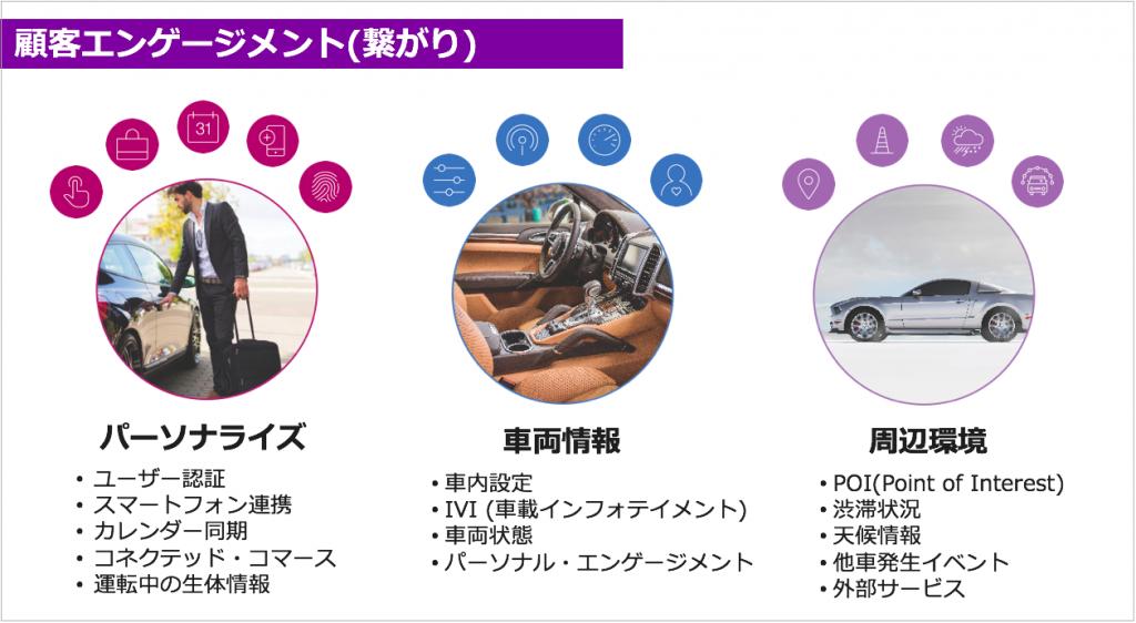 顧客エンゲージメントをパーソナライズ、車両情報、周辺環境の3種に分類