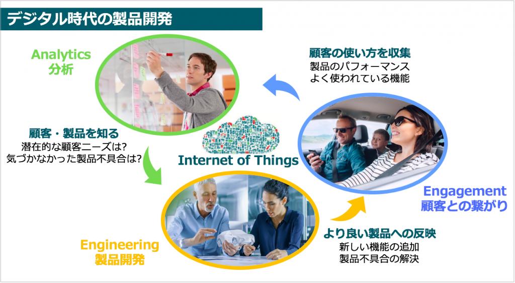 IoT技術を活用したデジタル時代の製品開発の流れを図解で説明