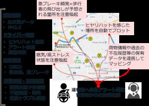 ドライバー属性情報と車両データの融合の説明図