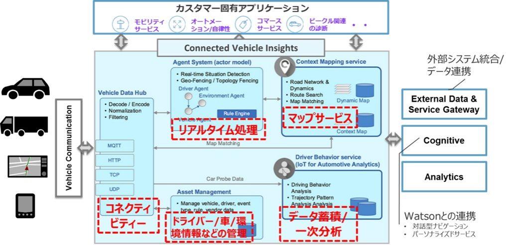 IBM IoT Connected Vehicle Insightsのコンポーネント概要図