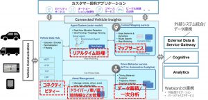 IBM IoT Connected Vehicle Insightsのコンポーネント概要図