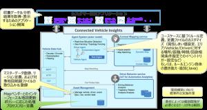 短期のアプリケーション開発の説明図