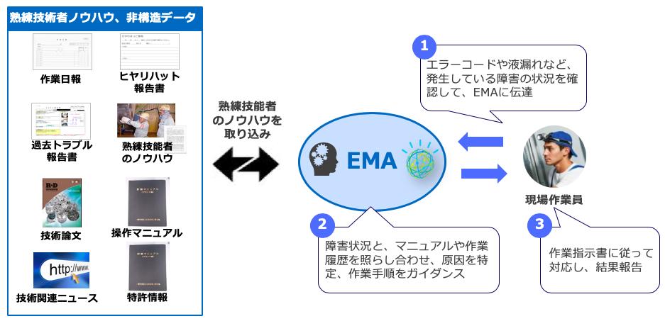 現場作業員向けAIアシスタント(EMA)の活用イメージ