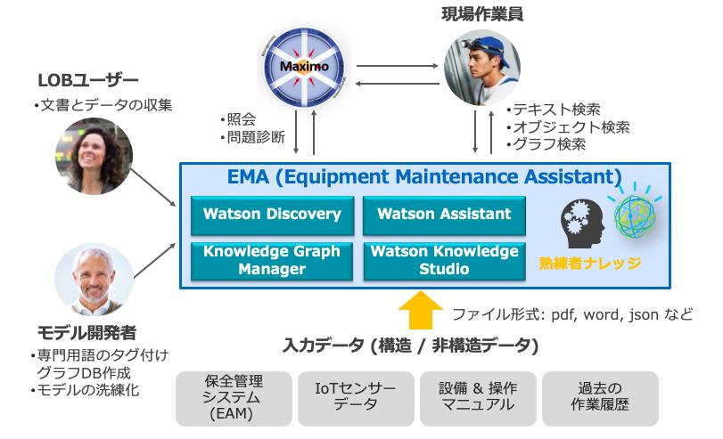 Equipment Maintenance Assistant の機能概要