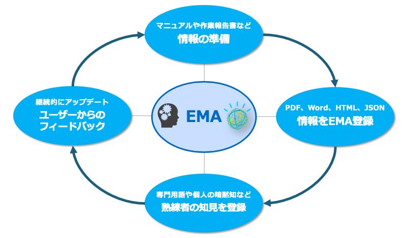 EMA導入と、AIの学習機能を高めていくための4つのステップ