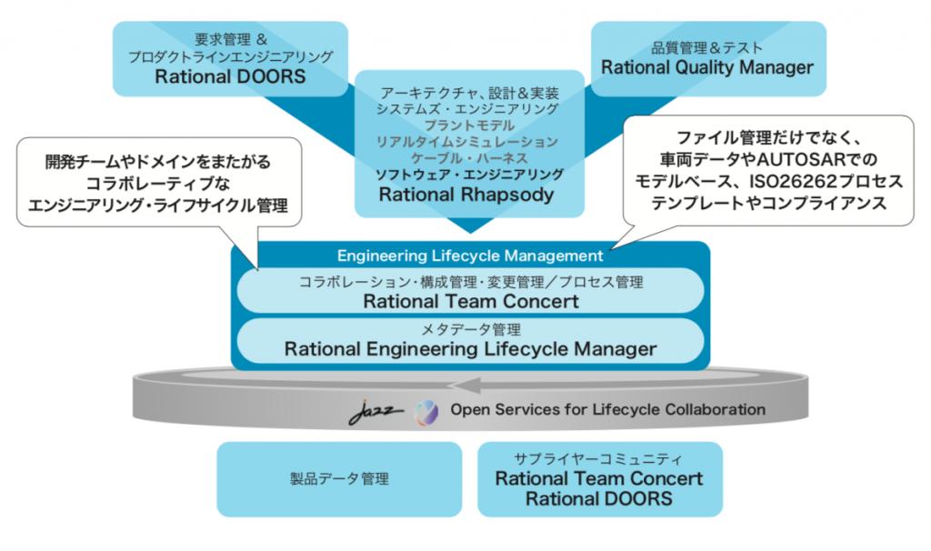 IBM IoT Continuous Engineering ソリューションの製品構成を説明する図