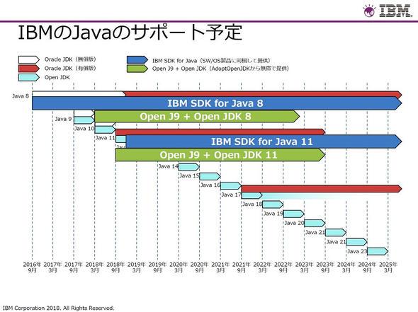 IBM独自のJavaサポート計画