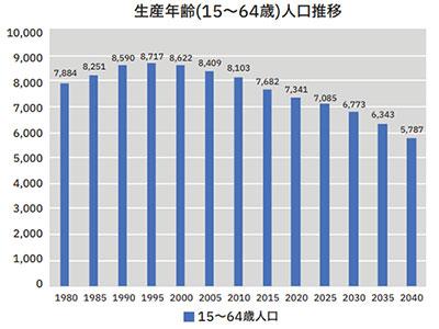 生産年齢(15~64歳)人口推移