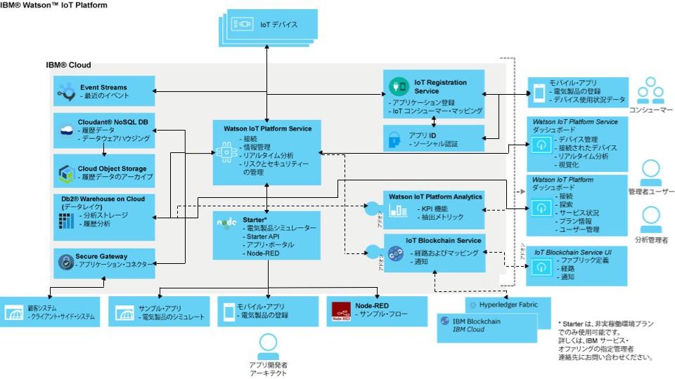 IBM Watson IoT Platformのコンポーネントを説明する図