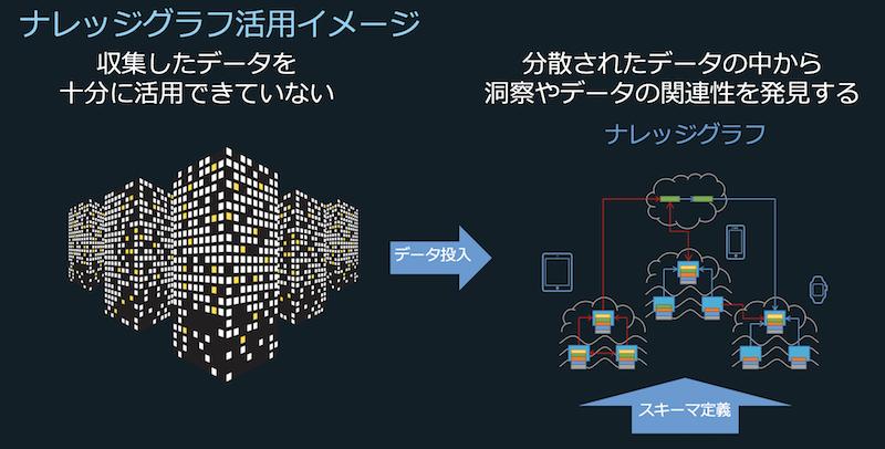 ナレッジグラフ活用イメージの図