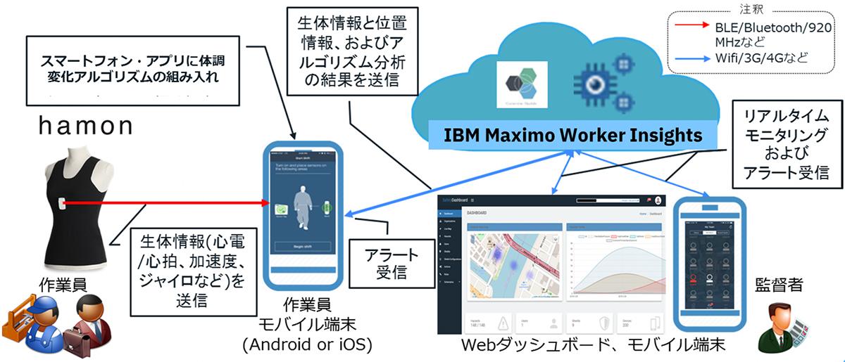 hamon と IBM Maximo Worker Insightsのシステム実現イメージの図