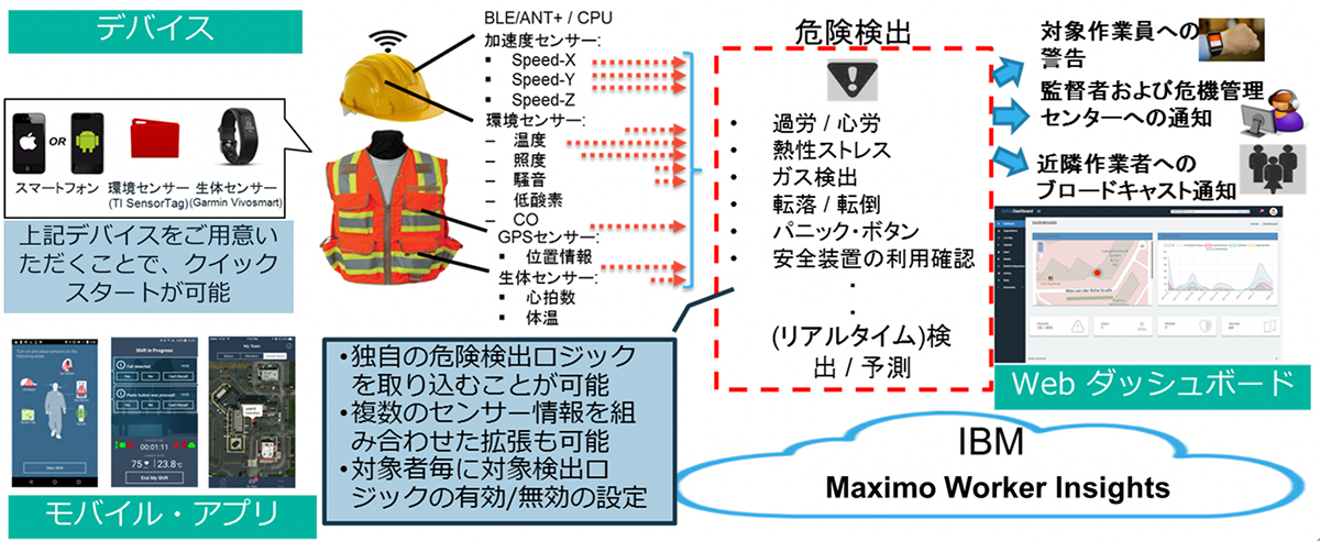 Maximo Worker Insights 機能フローの説明図