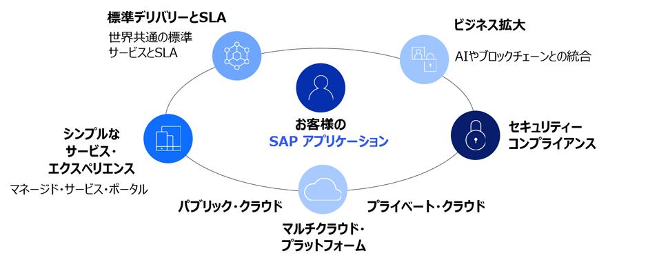 SAPアプリケーション概要図