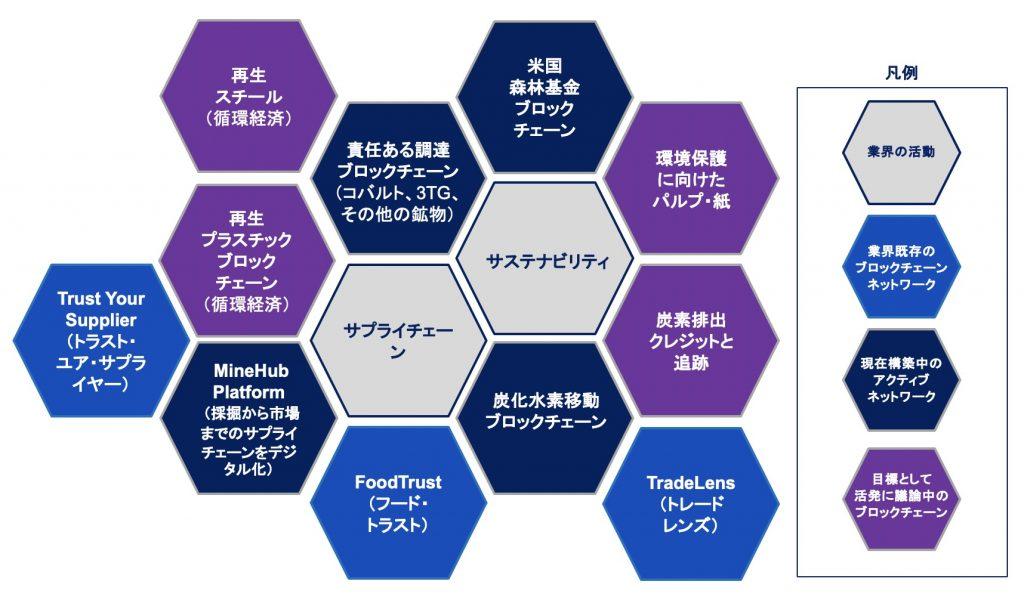 ブロックチェーン・ネットワークの説明図