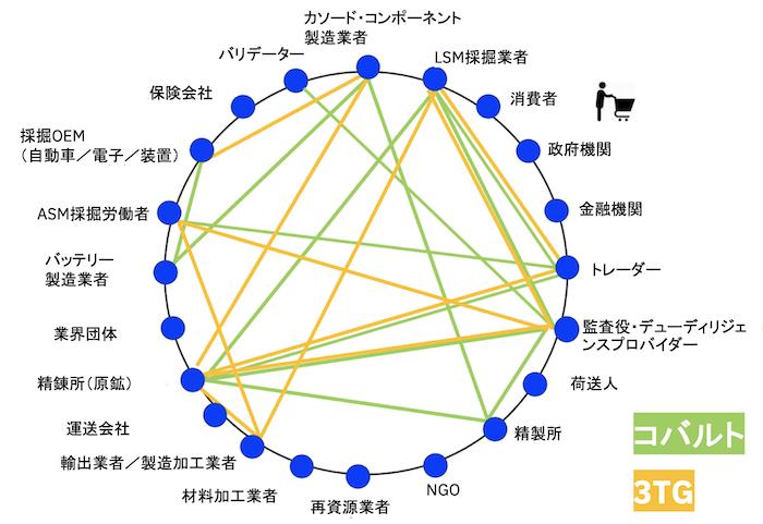 コンソーシアムのエコシステムの説明図