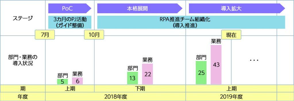 RPA導入の進捗 出典:オムロン