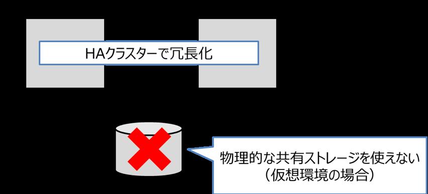 2.クラウド環境(仮想環境)では共有ストレージが使えない