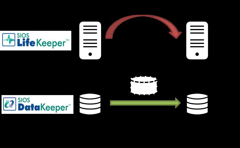 IBM Cloud上でのHAクラスター構成の例