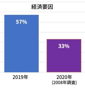 経済要因と回答した割合の2019年と2020年(2008年調査)の比較
