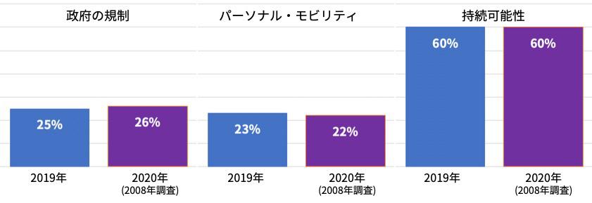 政府の規制、パーソナル・モビリティー、持続可能性と回答した割合の2019年と2020年(2008年調査)の比較