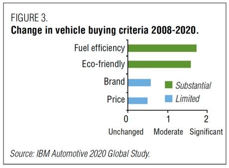 車両購入の基準に関するグラフ