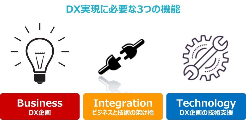 DX実現に必要な3つの機能