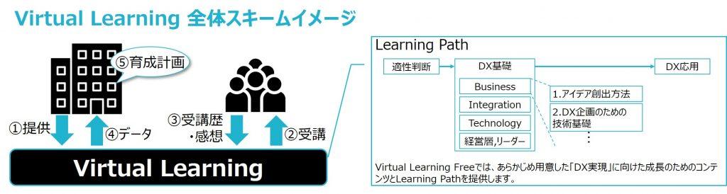 Virtual-Learning-全体スキームイメージ