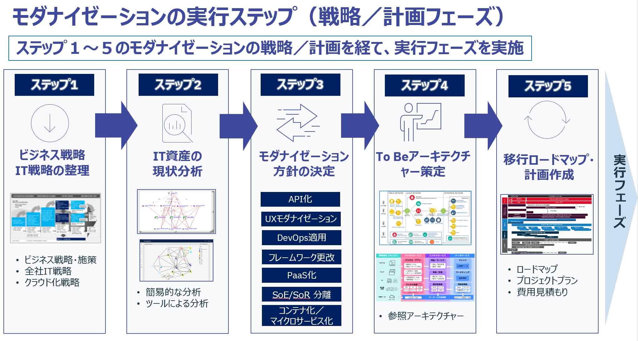 モダナイゼーションの実行ステップ(戦略/計画フェーズ)