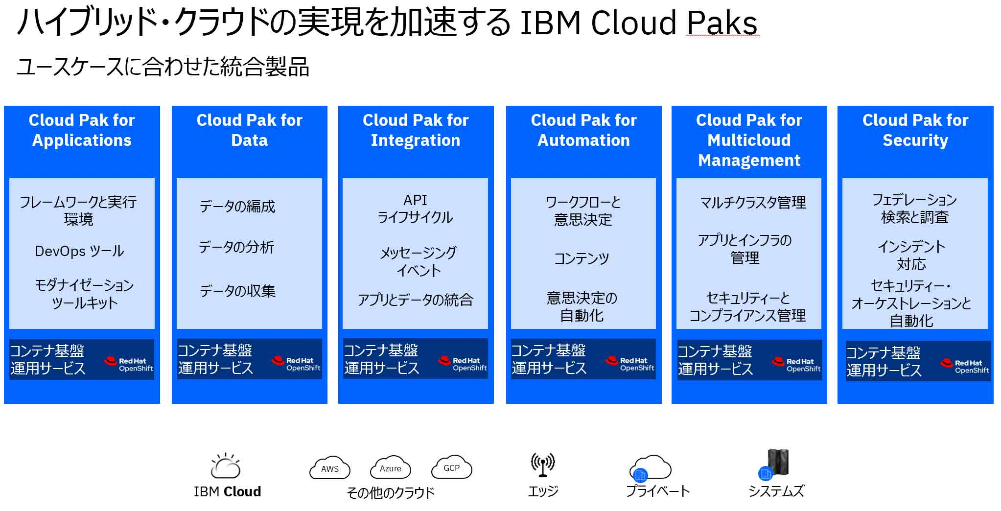 ハイブリッド・クラウドの実現を加速する IBM Cloud Paks