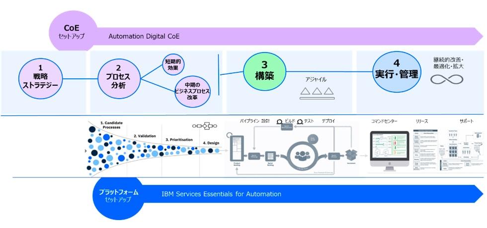 """AOCCによるデジタルレイバーの遠隔監視・運用支援での""""実行・管理""""の流れ"""