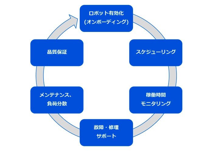 運用管理業務全般をカバーし継続的な改善へと繋げる概要図