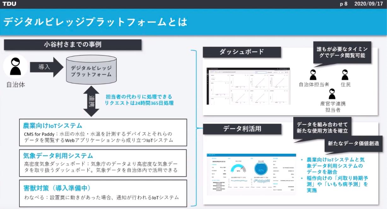デジタルビレッジプラットフォーム | 小谷村さまでの事例
